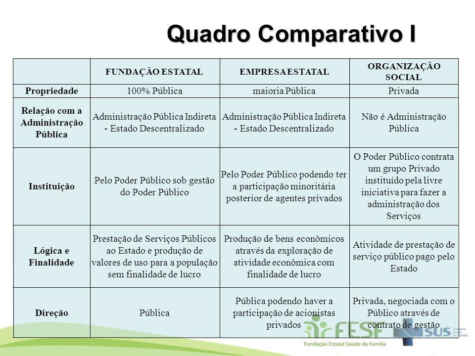 Quadro Comparativo I FUNDAÇÃO ESTATALEMPRESA ESTATAL ORGANIZAÇÃO SOCIAL Propriedade100% Públicamaioria PúblicaPrivada Relação com a Administração Públ