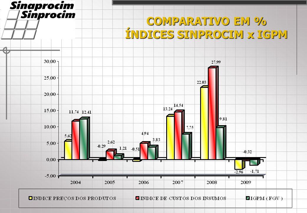 COMPARATIVO EM % ÍNDICES SINPROCIM x IGPM