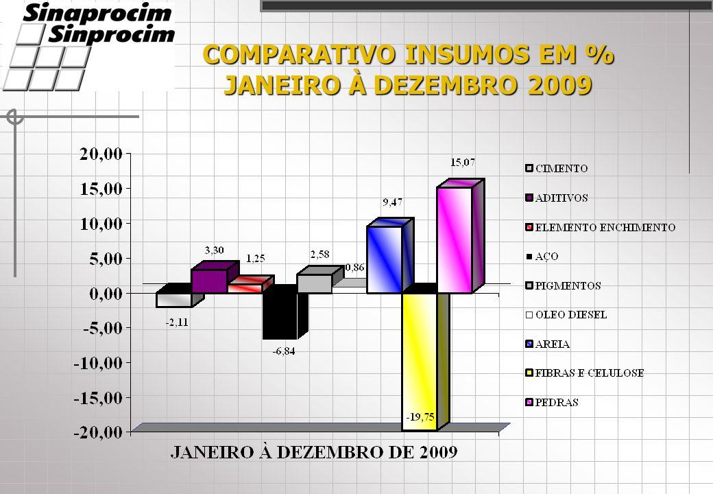 COMPARATIVO INSUMOS EM % JANEIRO À DEZEMBRO 2009