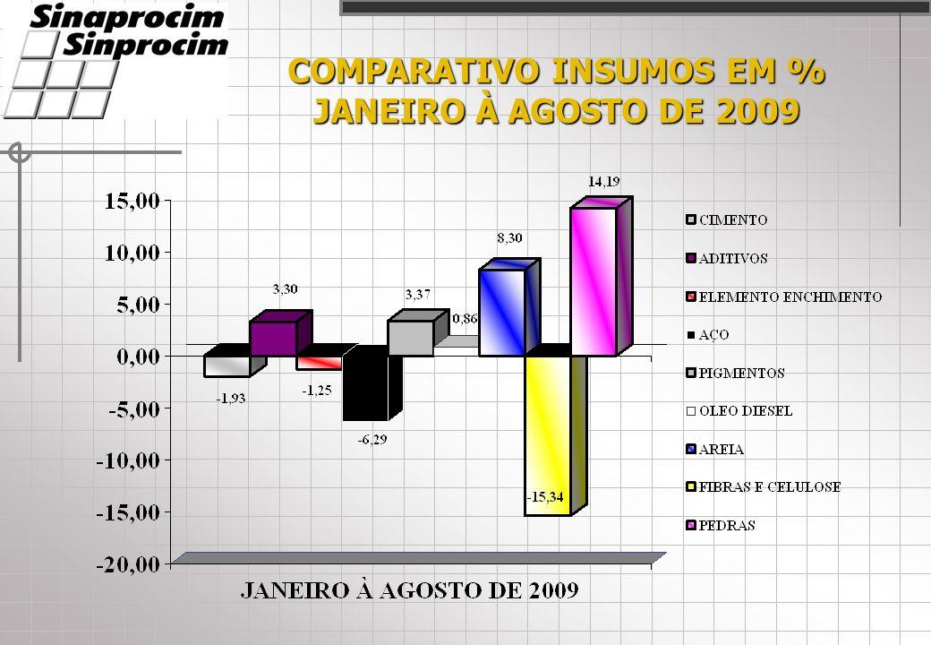 COMPARATIVO INSUMOS EM % JANEIRO À AGOSTO DE 2009