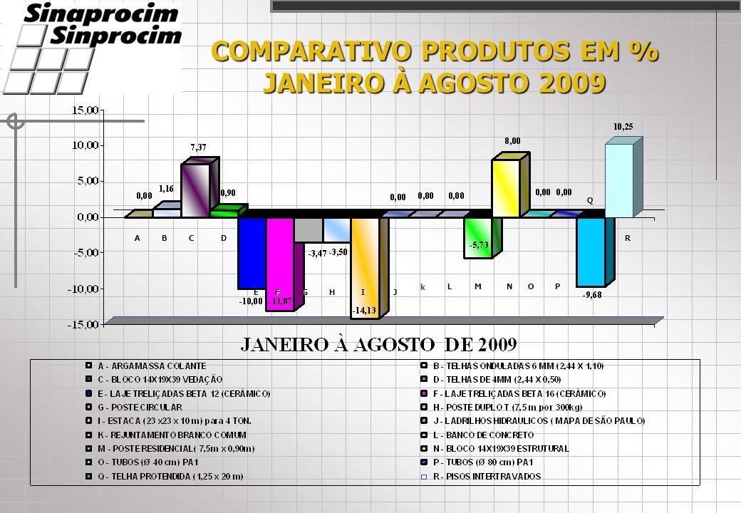 COMPARATIVO PRODUTOS EM % JANEIRO À AGOSTO 2009 ACD EFGHIJ LMNOP Q RB k