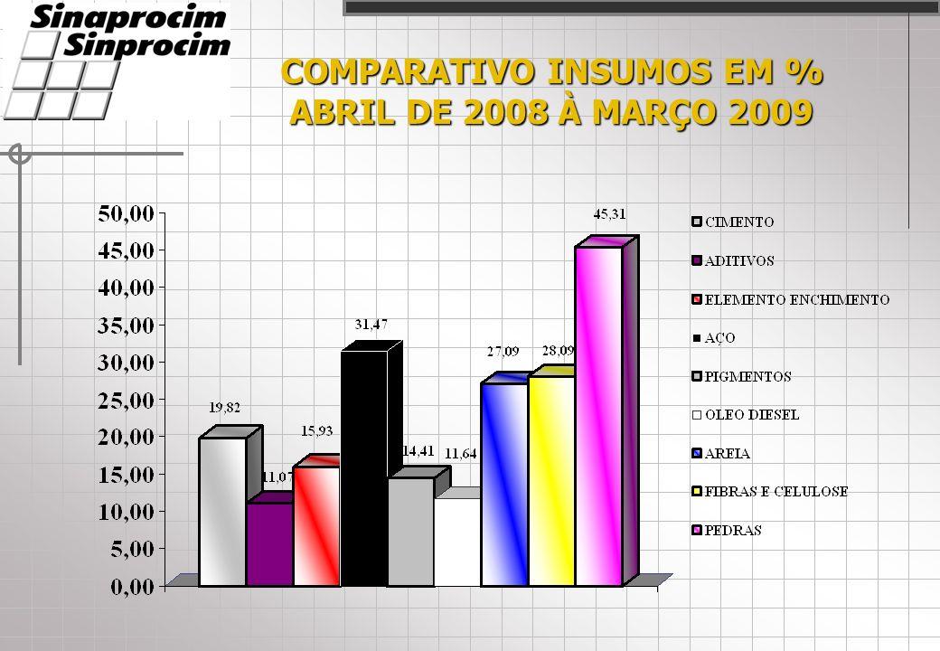COMPARATIVO INSUMOS EM % ABRIL DE 2008 À MARÇO 2009