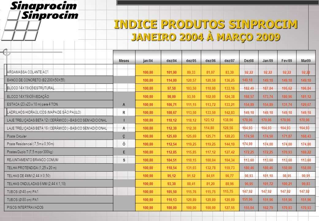 INDICE SINPROCIM JANEIRO 2009 À MARÇO 2009 ÍNDICES SINPROCIM: ÍNDICE DE INSUMOS: ÍNDICE DE INSUMOS: Variação de preço dos principais insumos utilizados na fabricação dos produtos de cimento, no estado de São Paulo.