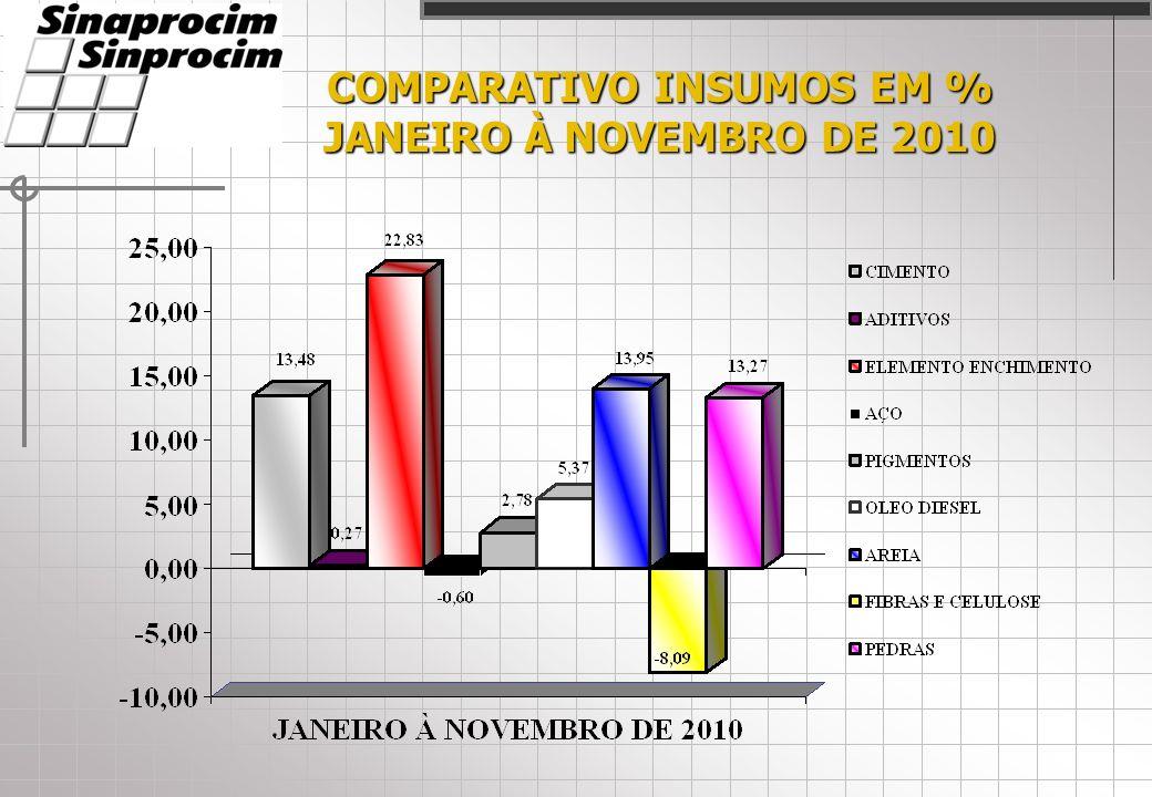 COMPARATIVO INSUMOS EM % JANEIRO À NOVEMBRO DE 2010