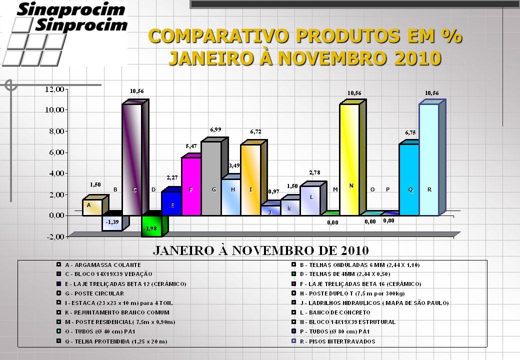 COMPARATIVO PRODUTOS EM % JANEIRO À NOVEMBRO 2010 A CD E FHI J L M N OPQRB k G