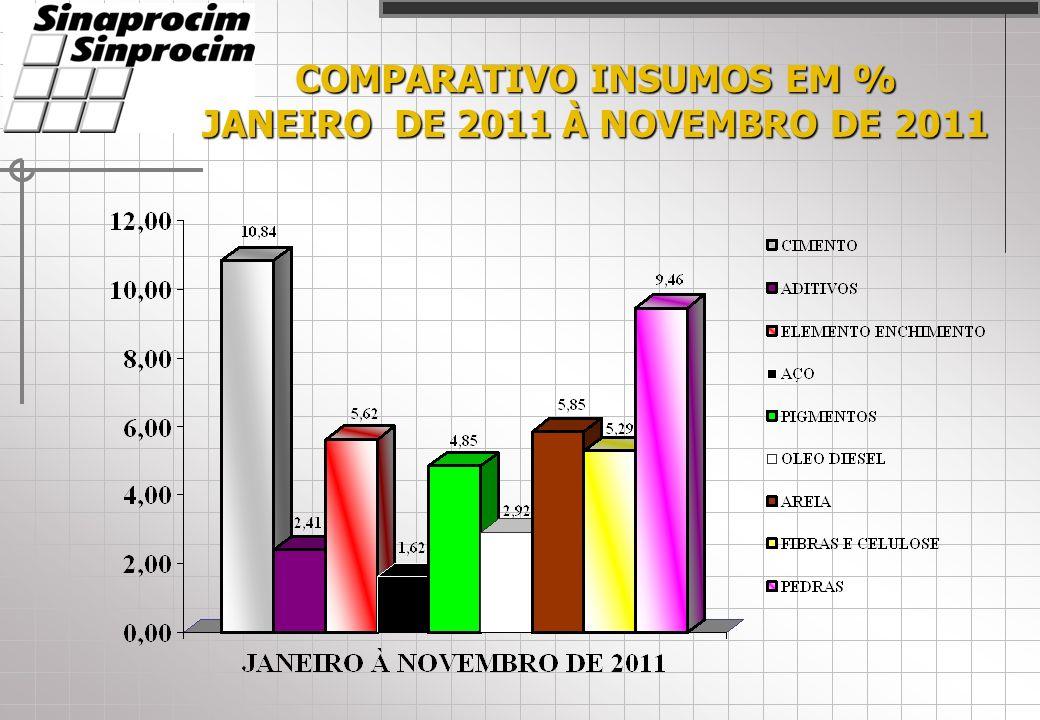 COMPARATIVO INSUMOS EM % JANEIRO DE 2011 À NOVEMBRO DE 2011