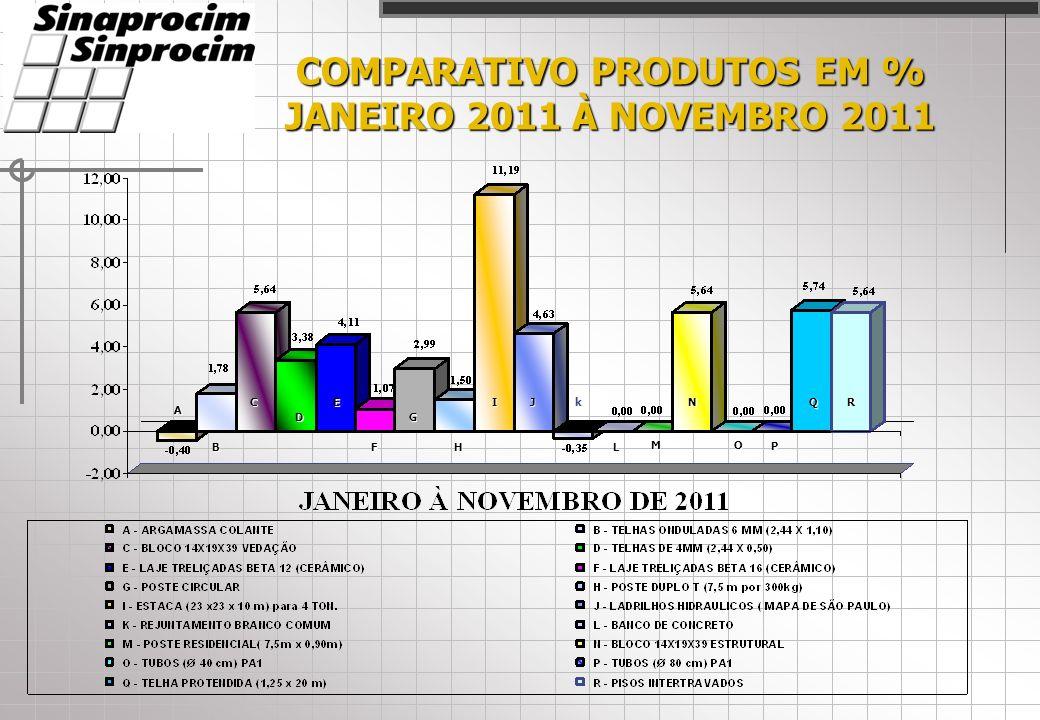 COMPARATIVO PRODUTOS EM % JANEIRO 2011 À NOVEMBRO 2011 A C D E F H IJ L M N O P QR B k G