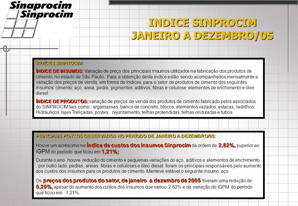 INDICE SINPROCIM JANEIRO A DEZEMBRO/05 ÍNDICES SINPROCIM: ÍNDICE DE INSUMOS: ÍNDICE DE INSUMOS: Variação de preço dos principais insumos utilizados na fabricação dos produtos de cimento, no estado de São Paulo.