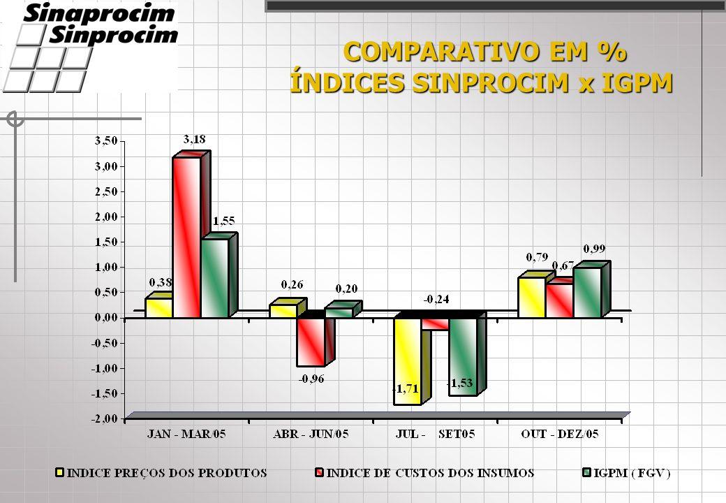 COMPARATIVO EM % COMPARATIVO EM % ÍNDICES SINPROCIM x IGPM