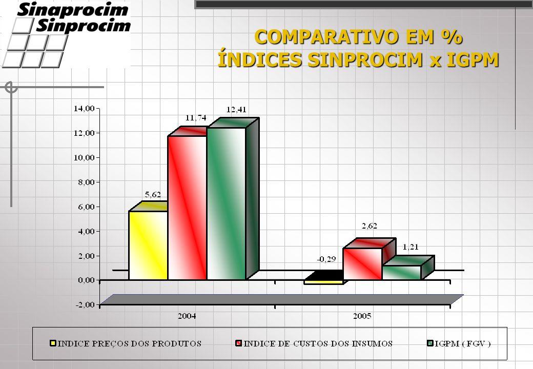 COMPARATIVO INSUMOS EM % ACUMULADO 2005