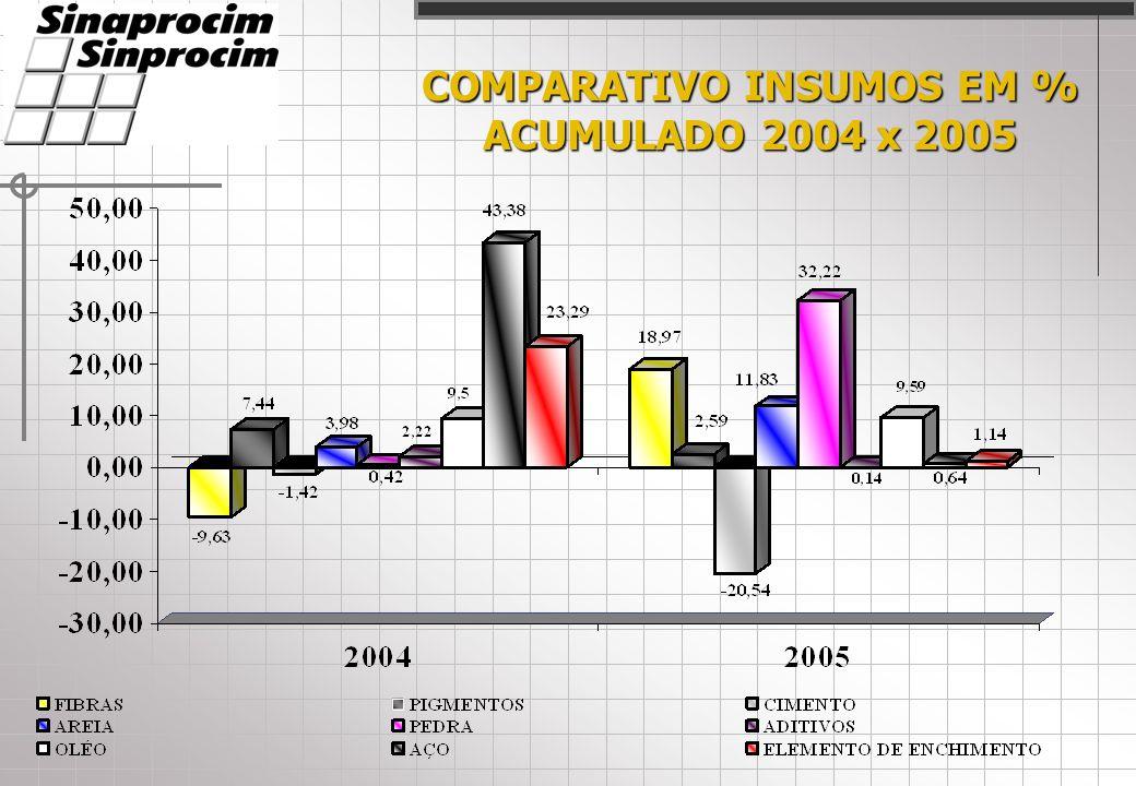 COMPARATIVO INSUMOS EM % ACUMULADO 2004 x 2005