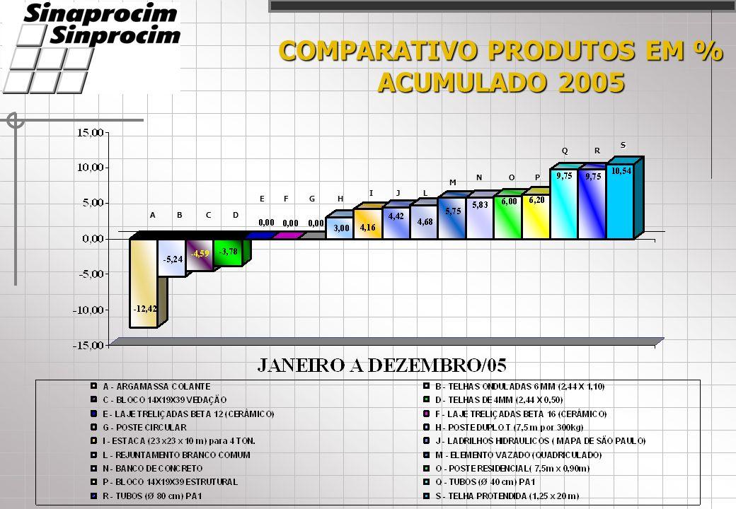 COMPARATIVO PRODUTOS EM % ACUMULADO 2005 ABCD EFGH IJL M NOP QR S