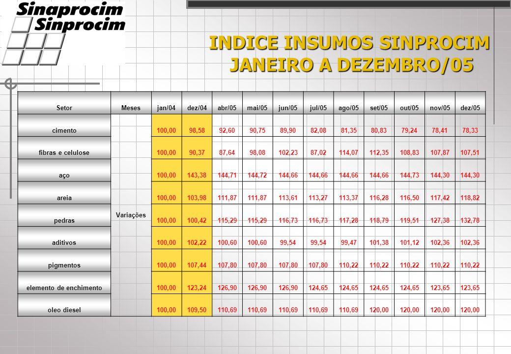 INDICE INSUMOS SINPROCIM JANEIRO A DEZEMBRO/05 SetorMesesjan/04dez/04abr/05mai/05jun/05jul/05ago/05set/05out/05nov/05dez/05 cimento Variações 100,0098,5892,6090,7589,9082,0881,3580,8379,2478,4178,33 fibras e celulose100,0090,3787,6498,08102,2387,02114,07112,35108,83107,87107,51 aço100,00143,38144,71144,72144,66 144,73144,30 areia100,00103,98111,87 113,61113,27113,37116,28116,50117,42118,82 pedras100,00100,42115,29 116,73 117,28118,79119,51127,38132,78 aditivos100,00102,22100,60 99,54 99,47101,38101,12102,36 pigmentos100,00107,44107,80 110,22 elemento de enchimento100,00123,24126,90 124,65 123,65 oleo diesel100,00109,50110,69 120,00