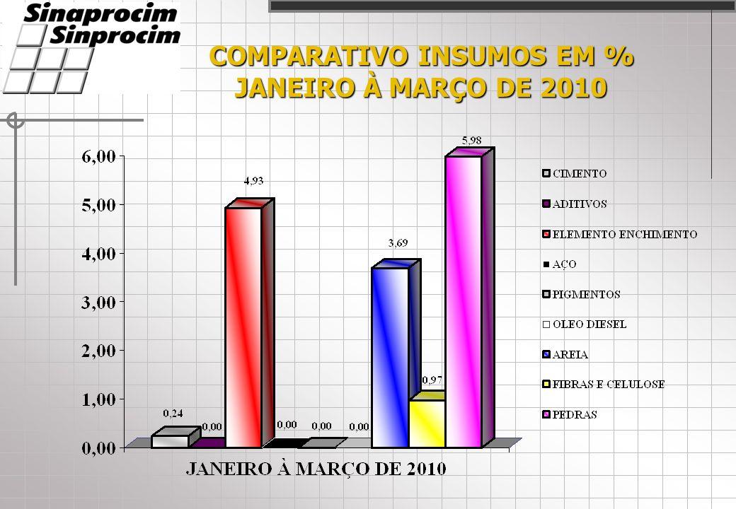 COMPARATIVO INSUMOS EM % JANEIRO À MARÇO DE 2010