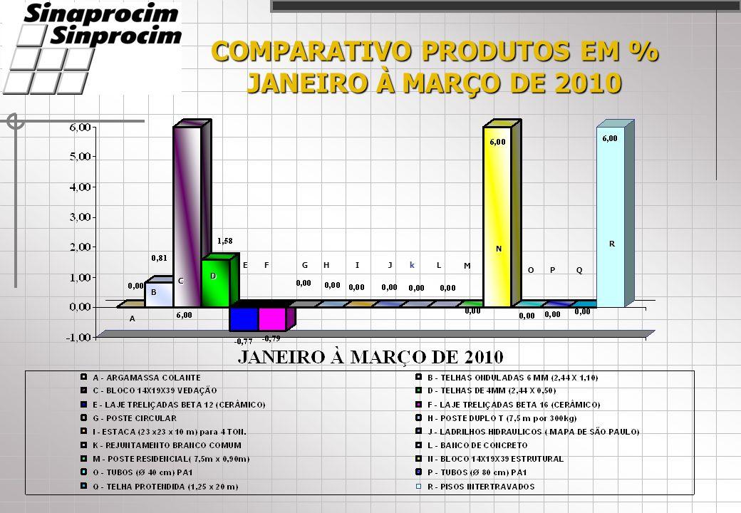 COMPARATIVO PRODUTOS EM % JANEIRO À MARÇO DE 2010 A C D EFHIJL M N OPQ R B kG