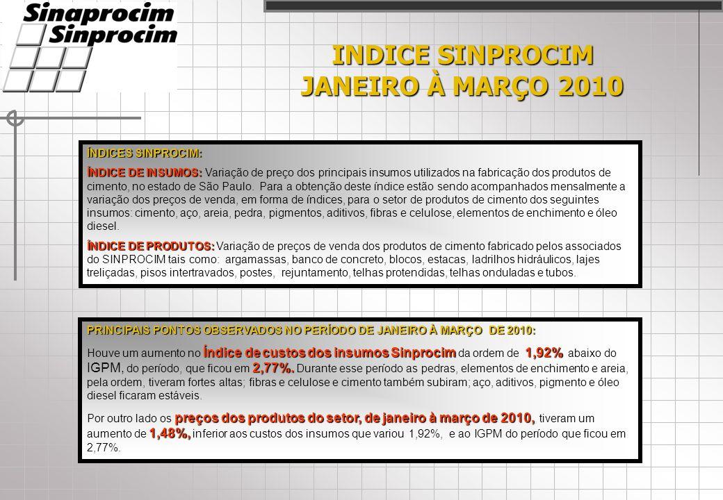 INDICE SINPROCIM JANEIRO À MARÇO 2010 ÍNDICES SINPROCIM: ÍNDICE DE INSUMOS: ÍNDICE DE INSUMOS: Variação de preço dos principais insumos utilizados na fabricação dos produtos de cimento, no estado de São Paulo.
