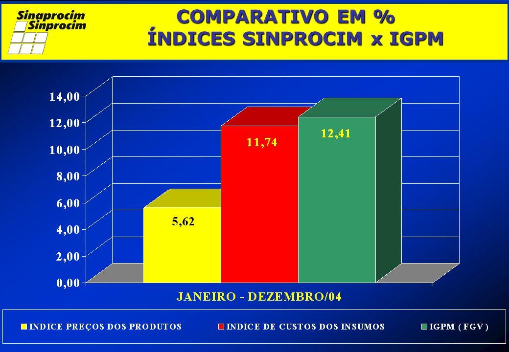 COMPARATIVO EM % ÍNDICES SINPROCIM x IGPM COMPARATIVO EM % ÍNDICES SINPROCIM x IGPM