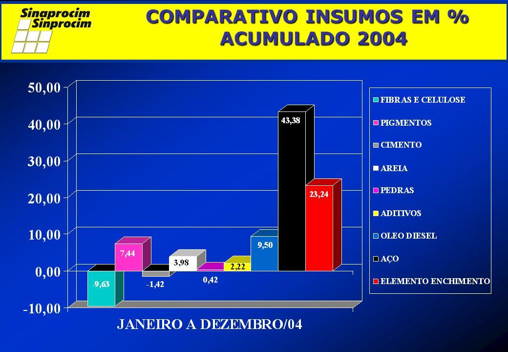 COMPARATIVO INSUMOS EM % ACUMULADO 2004 COMPARATIVO INSUMOS EM % ACUMULADO 2004