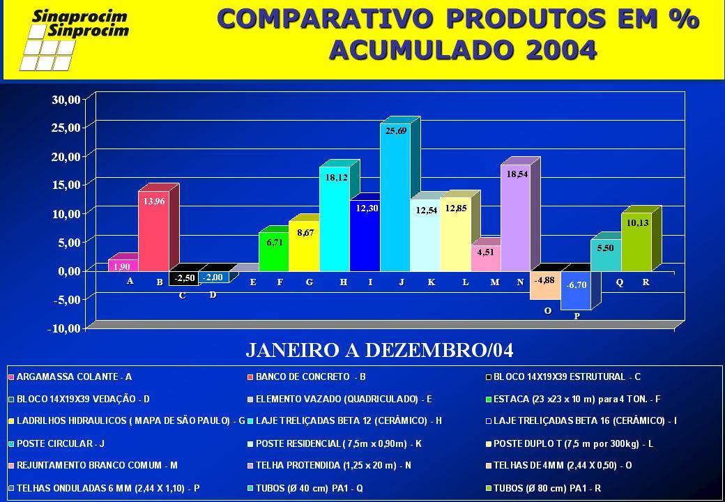 COMPARATIVO PRODUTOS EM % ACUMULADO 2004 COMPARATIVO PRODUTOS EM % ACUMULADO 2004 A B C D EFGHIJKLMN O P QR