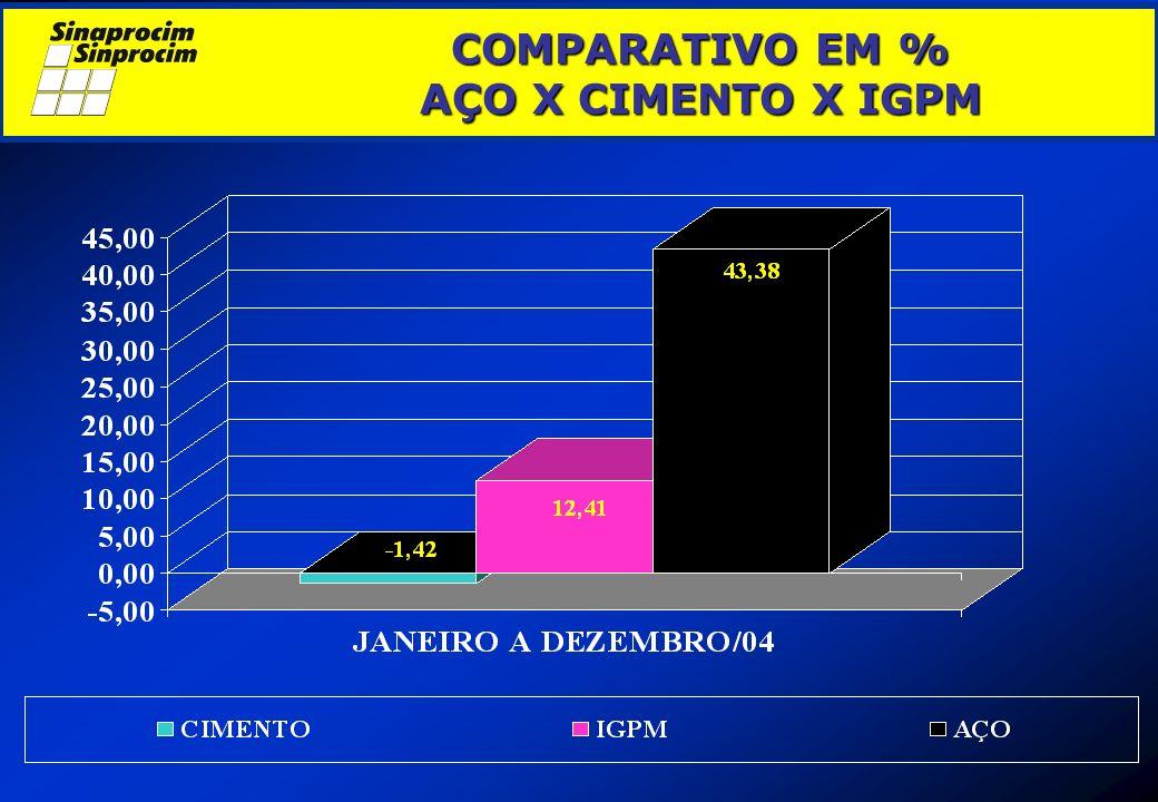 COMPARATIVO EM % AÇO X CIMENTO X IGPM COMPARATIVO EM % AÇO X CIMENTO X IGPM
