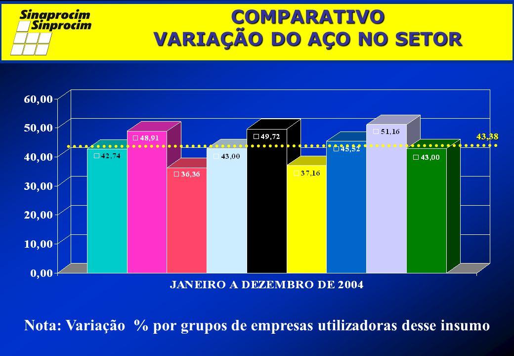 COMPARATIVO VARIAÇÃO DO AÇO NO SETOR COMPARATIVO VARIAÇÃO DO AÇO NO SETOR Nota: Variação % por grupos de empresas utilizadoras desse insumo 43,38