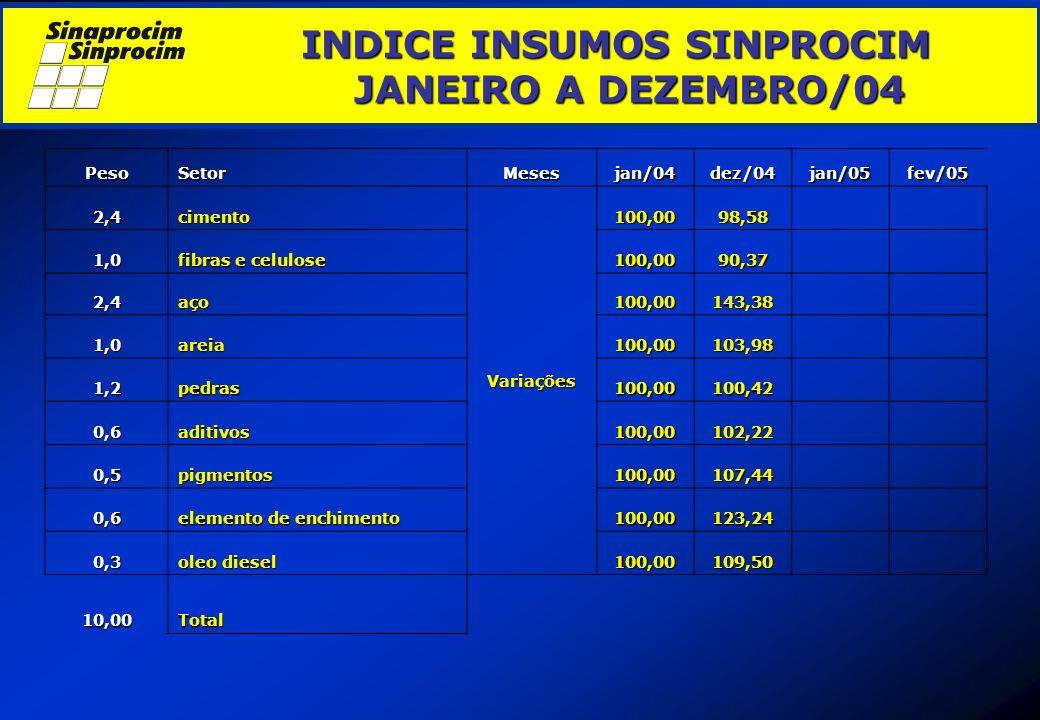 INDICE INSUMOS SINPROCIM JANEIRO A DEZEMBRO/04 INDICE INSUMOS SINPROCIM JANEIRO A DEZEMBRO/04 PesoSetorMesesjan/04dez/04jan/05fev/05 2,4cimento Variaç