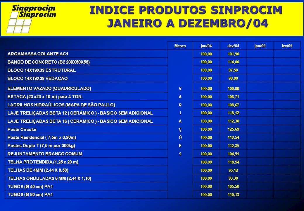 INDICE PRODUTOS SINPROCIM JANEIRO A DEZEMBRO/04 INDICE PRODUTOS SINPROCIM JANEIRO A DEZEMBRO/04 Mesesjan/04dez/04jan/05fev/05 ARGAMASSA COLANTE AC1 10
