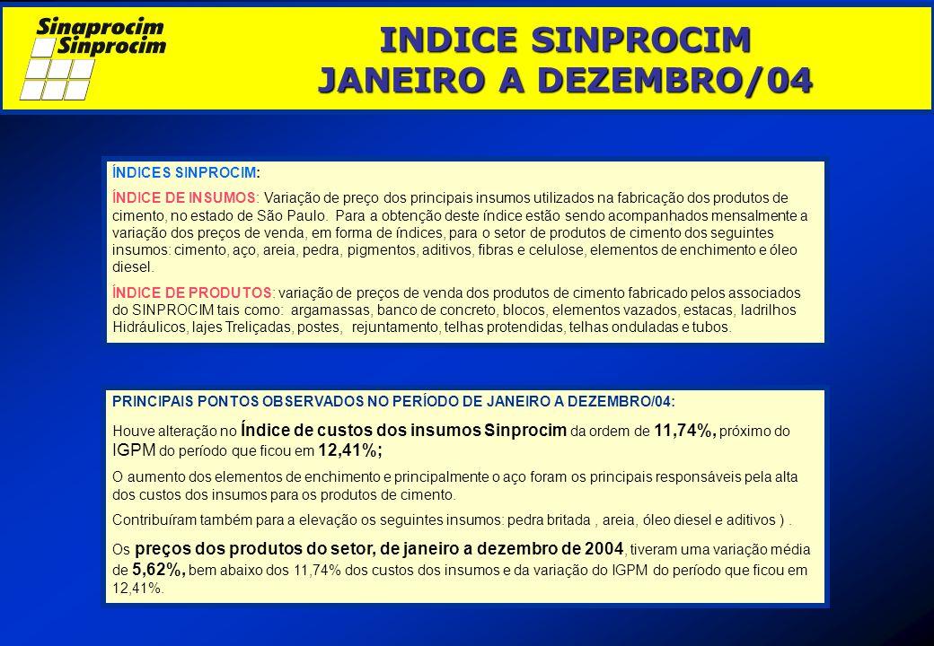 ÍNDICES SINPROCIM: ÍNDICE DE INSUMOS: Variação de preço dos principais insumos utilizados na fabricação dos produtos de cimento, no estado de São Paul