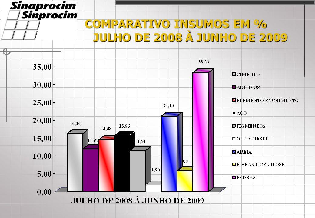 COMPARATIVO INSUMOS EM % JULHO DE 2008 À JUNHO DE 2009