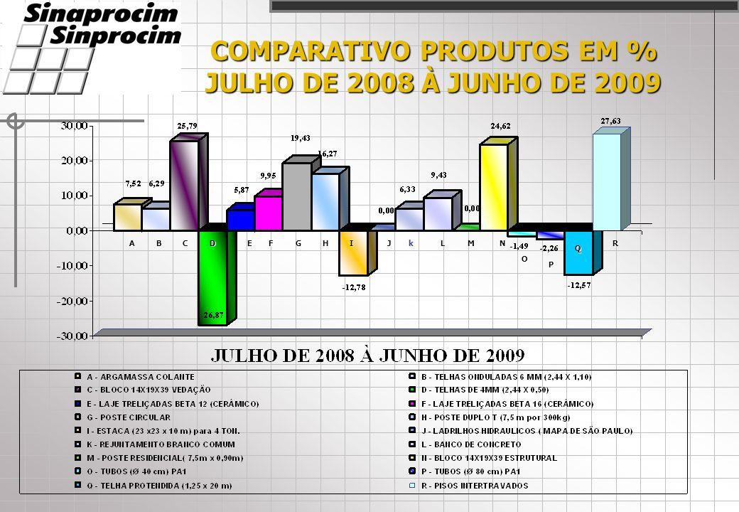 COMPARATIVO PRODUTOS EM % JULHO DE 2008 À JUNHO DE 2009 ACDEFGHIJLMN O P Q RBk