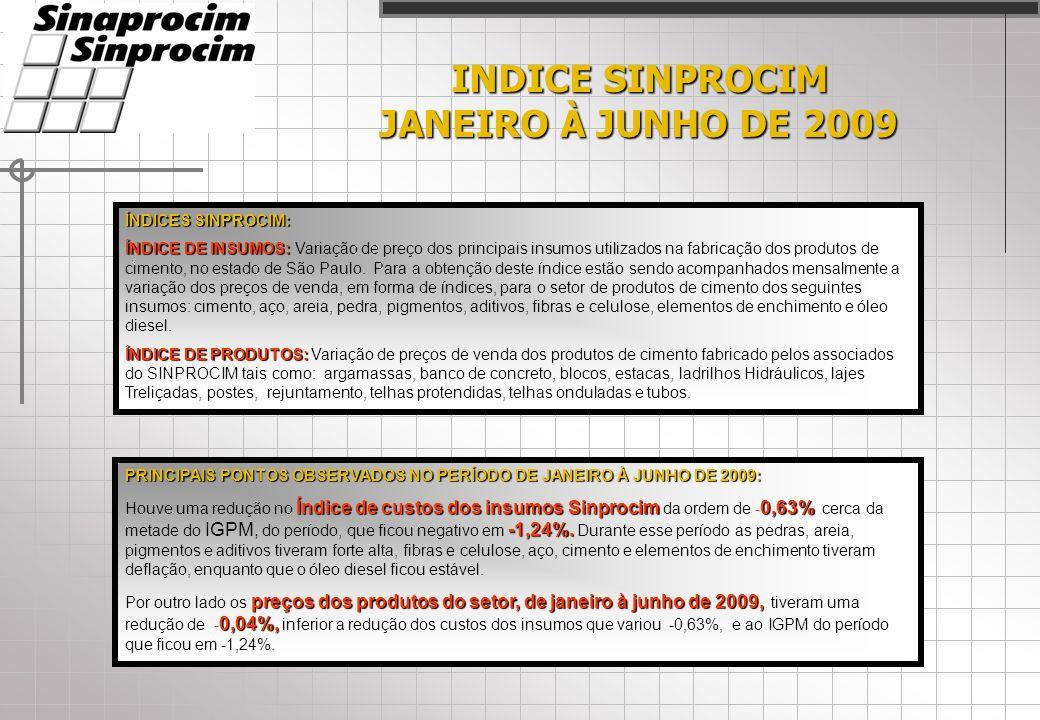 INDICE SINPROCIM JANEIRO À JUNHO DE 2009 ÍNDICES SINPROCIM: ÍNDICE DE INSUMOS: ÍNDICE DE INSUMOS: Variação de preço dos principais insumos utilizados na fabricação dos produtos de cimento, no estado de São Paulo.