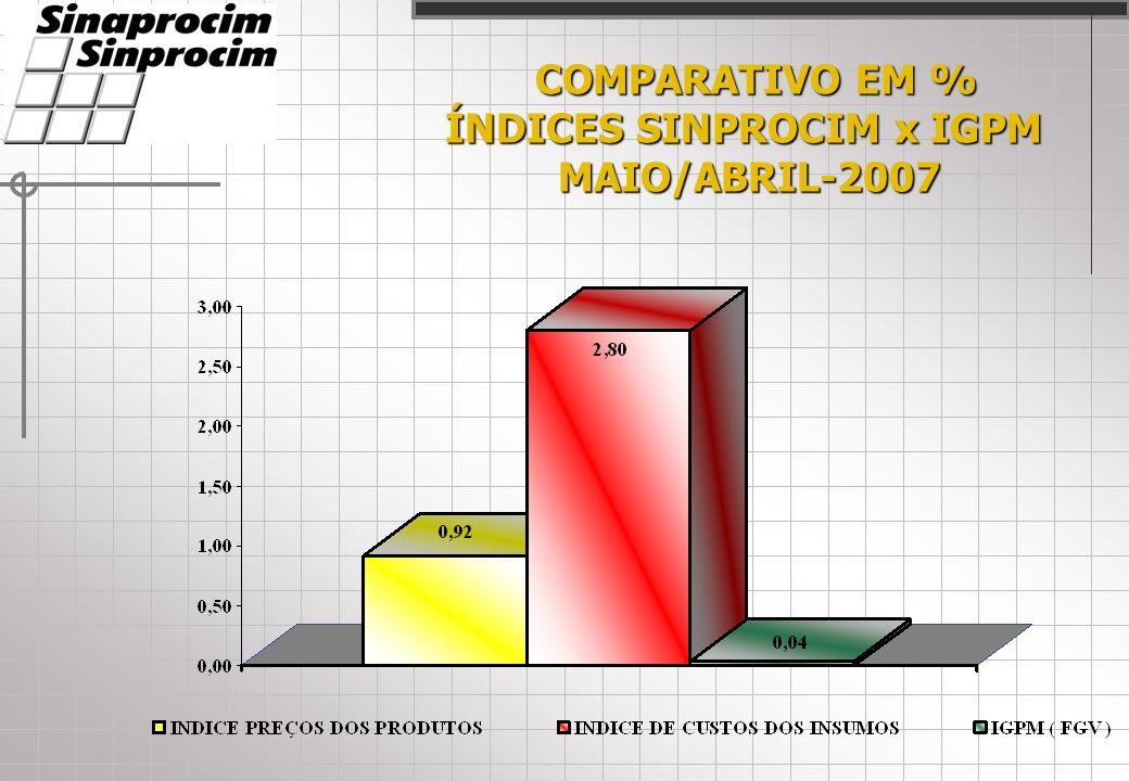 COMPARATIVO EM % COMPARATIVO EM % ÍNDICES SINPROCIM x IGPM MAIO/ABRIL-2007