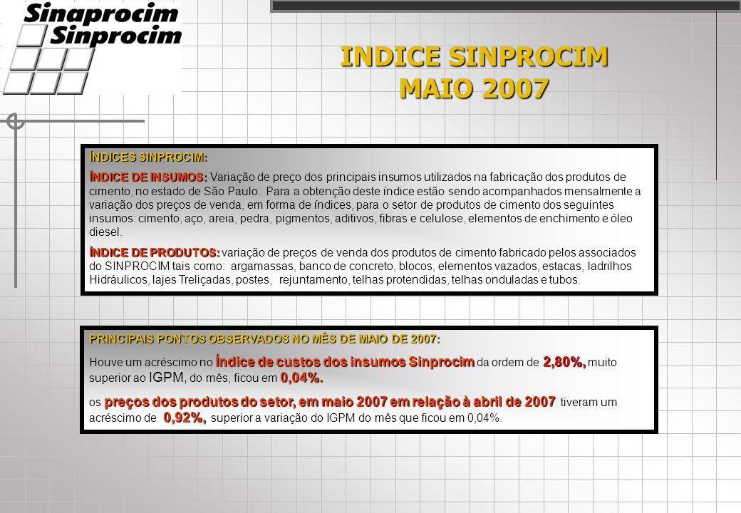 INDICE SINPROCIM MAIO 2007 ÍNDICES SINPROCIM: ÍNDICE DE INSUMOS: ÍNDICE DE INSUMOS: Variação de preço dos principais insumos utilizados na fabricação dos produtos de cimento, no estado de São Paulo.