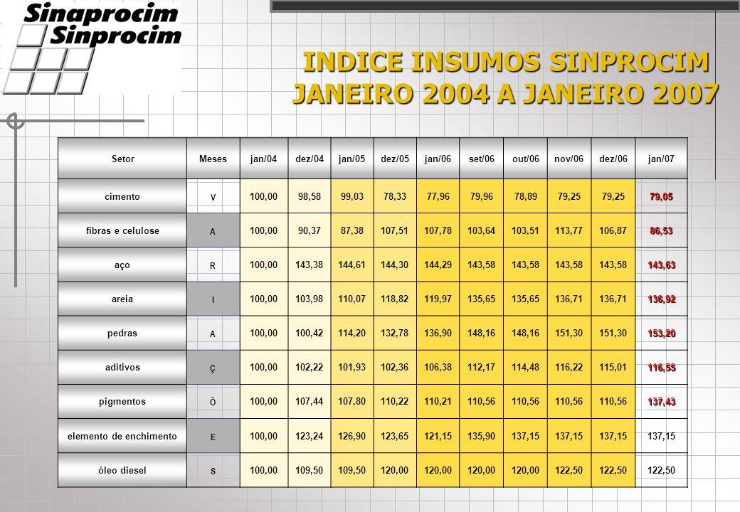 INDICE INSUMOS SINPROCIM JANEIRO 2004 A JANEIRO 2007 SetorMesesjan/04dez/04jan/05dez/05jan/06set/06out/06nov/06dez/06jan/07 cimento V 100,0098,5899,03