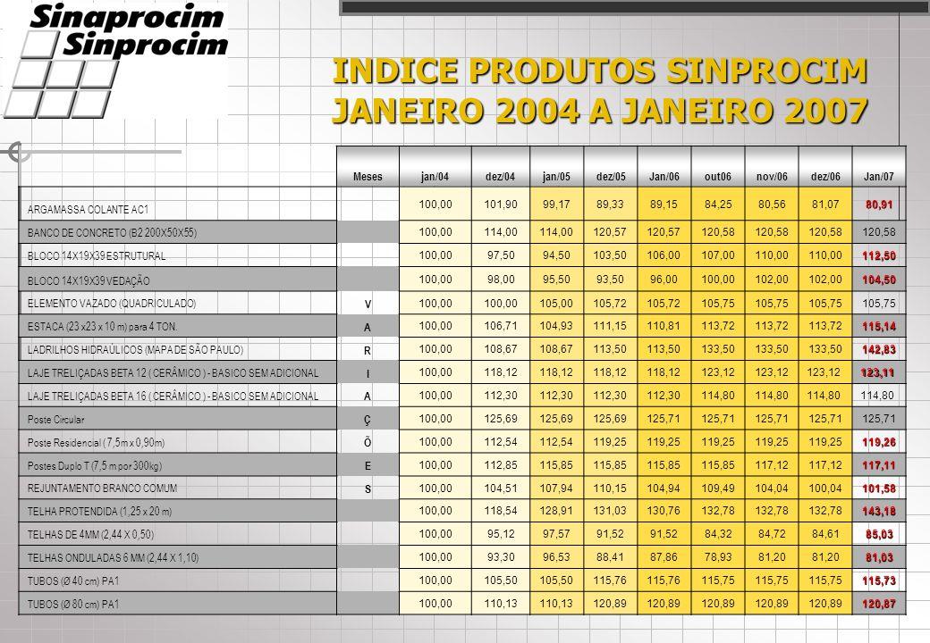 INDICE SINPROCIM JANEIRO 2007 ÍNDICES SINPROCIM: ÍNDICE DE INSUMOS: ÍNDICE DE INSUMOS: Variação de preço dos principais insumos utilizados na fabricação dos produtos de cimento, no estado de São Paulo.