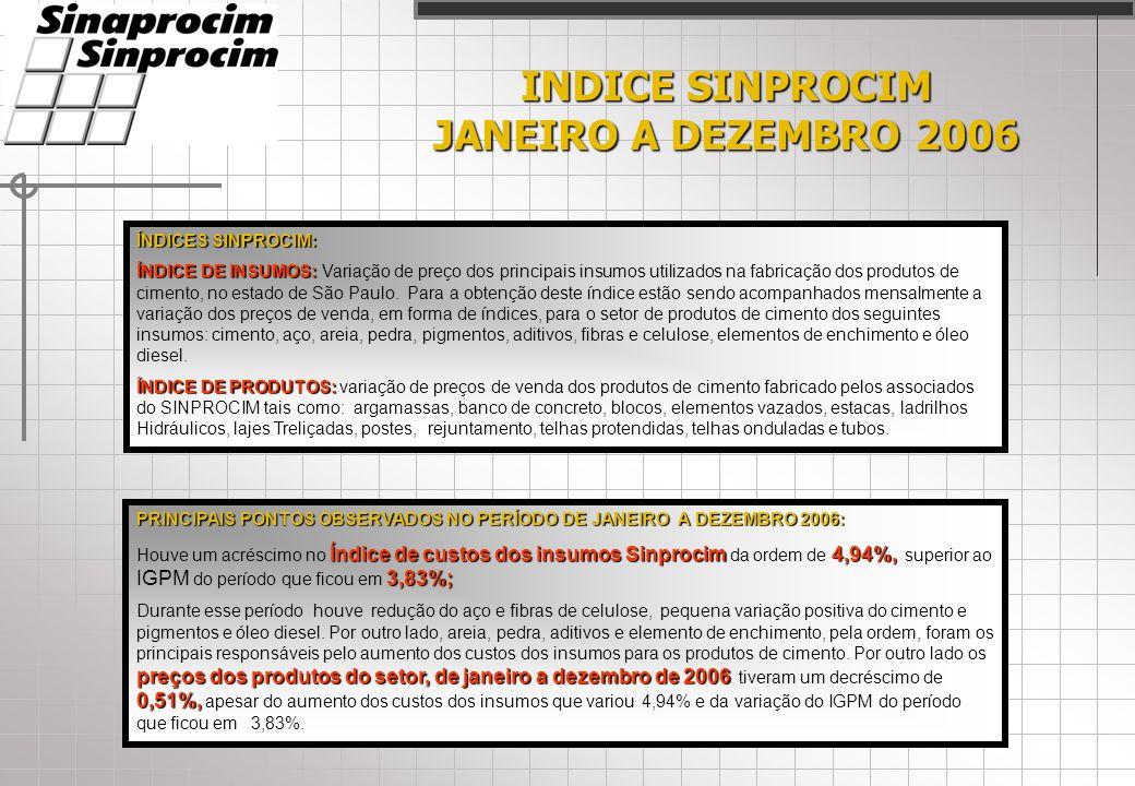 INDICE SINPROCIM JANEIRO A DEZEMBRO 2006 ÍNDICES SINPROCIM: ÍNDICE DE INSUMOS: ÍNDICE DE INSUMOS: Variação de preço dos principais insumos utilizados na fabricação dos produtos de cimento, no estado de São Paulo.