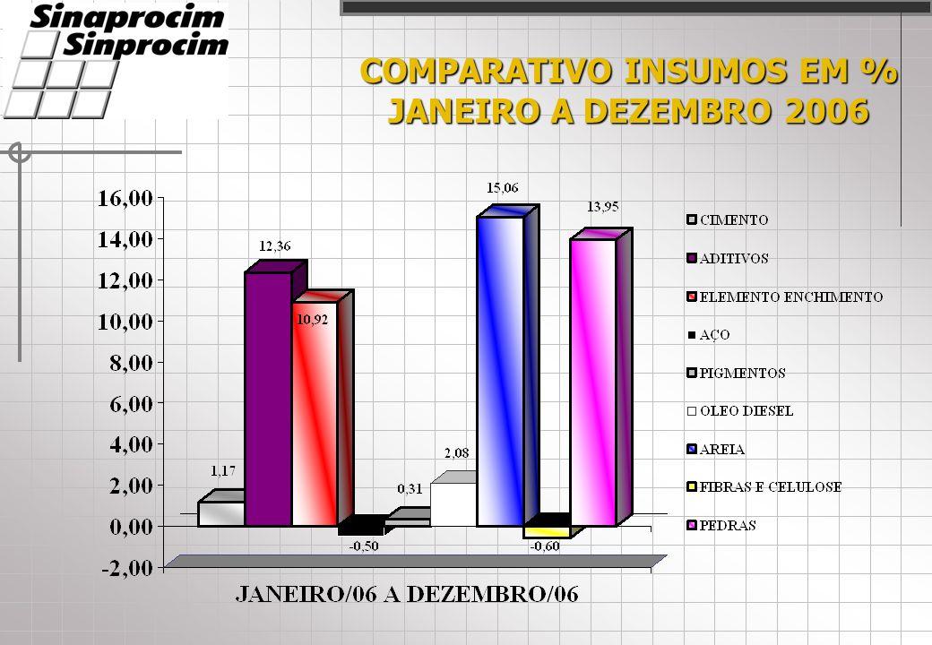 COMPARATIVO INSUMOS EM % JANEIRO A DEZEMBRO 2006