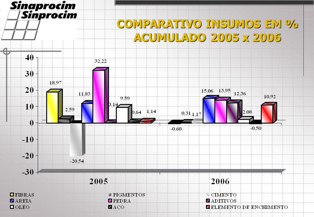 COMPARATIVO PRODUTOS EM % JANEIRO À DEZEMBRO 2006 A B C D EFGHIJ L MNOPQRS