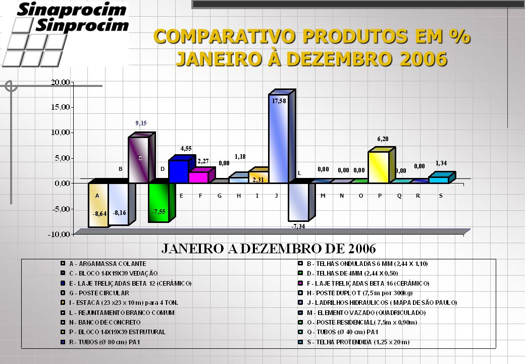COMPARATIVO EM % AÇO X CIMENTO X IGPM