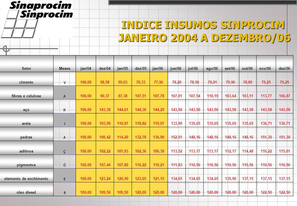 INDICE INSUMOS SINPROCIM JANEIRO 2004 A DEZEMBRO/06 SetorMesesjan/04dez/04jan/05dez/05jan/06jun/06jul/06ago/06set/06out/06nov/06dez/06 cimento V 100,0098,5899,0378,3377,9678,2078,5078,8179,9678,8979,25 fibras e celulose A 100,0090,3787,38107,51107,78107,01107,54110,19103,64103,51113,77106,87 aço R 100,00143,38144,61144,30144,29143,50 143,58 areia I 100,00103,98110,07118,82119,97133,90135,65 136,71 pedras A 100,00100,42114,20132,78136,90152,51148,16 151,30 aditivos Ç 100,00102,22101,93102,36106,38113,52113,17 112,17114,48116,22115,01 pigmentos Õ 100,00107,44107,80110,22110,21111,83110,56 elemento de enchimento E 100,00123,24126,90123,65121,15134,65 135,90137,15 oleo diesel S 100,00109,50 120,00 122,50