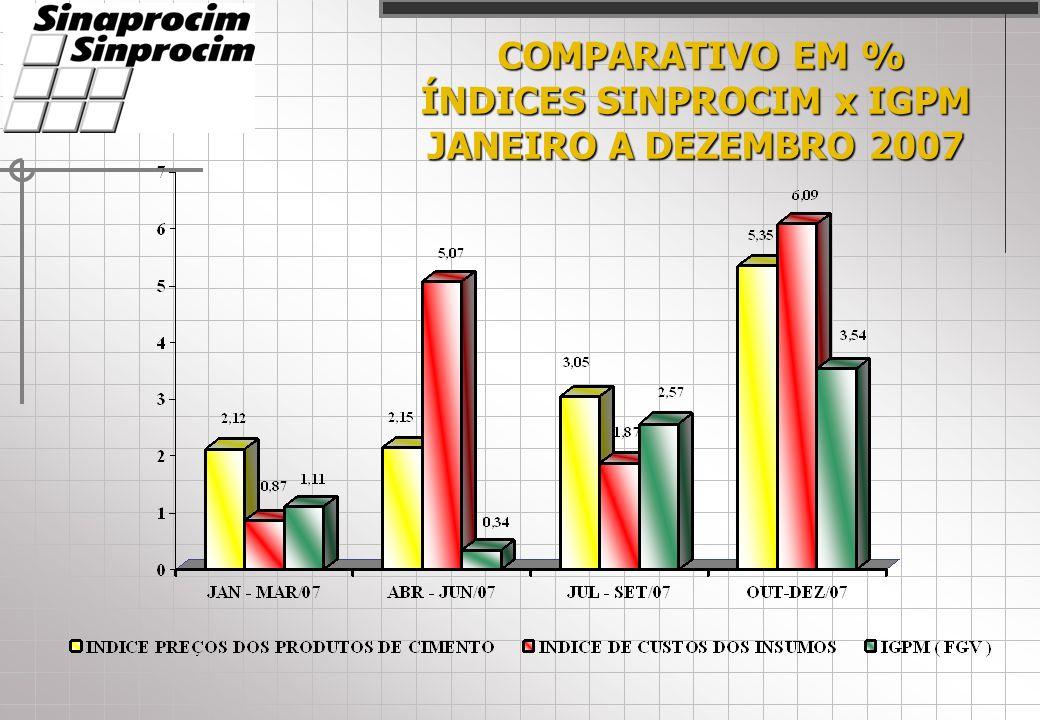 COMPARATIVO EM % COMPARATIVO EM % ÍNDICES SINPROCIM x IGPM JANEIRO A DEZEMBRO 2007