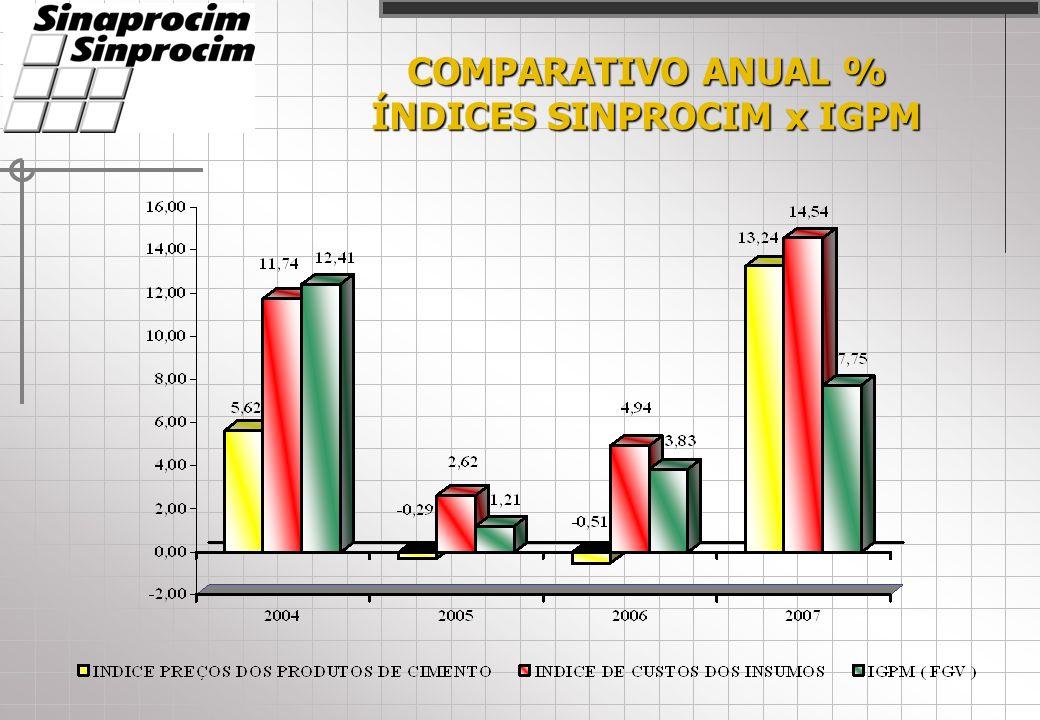 COMPARATIVO ANUAL % ÍNDICES SINPROCIM x IGPM
