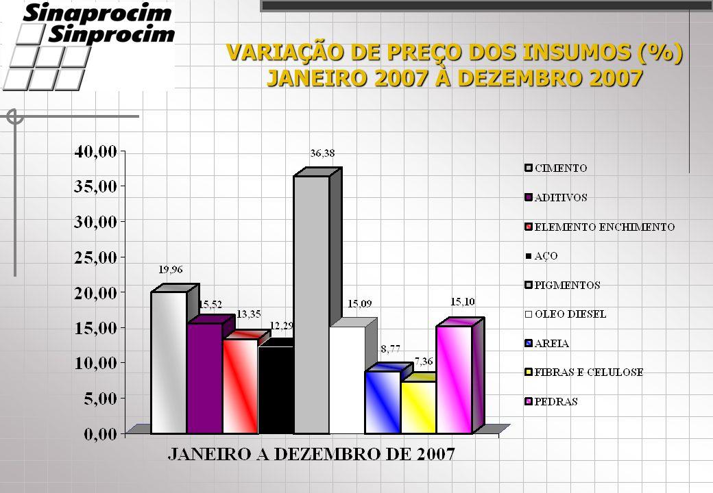 VARIAÇÃO DE PREÇO DOS INSUMOS (%) JANEIRO 2007 À DEZEMBRO 2007