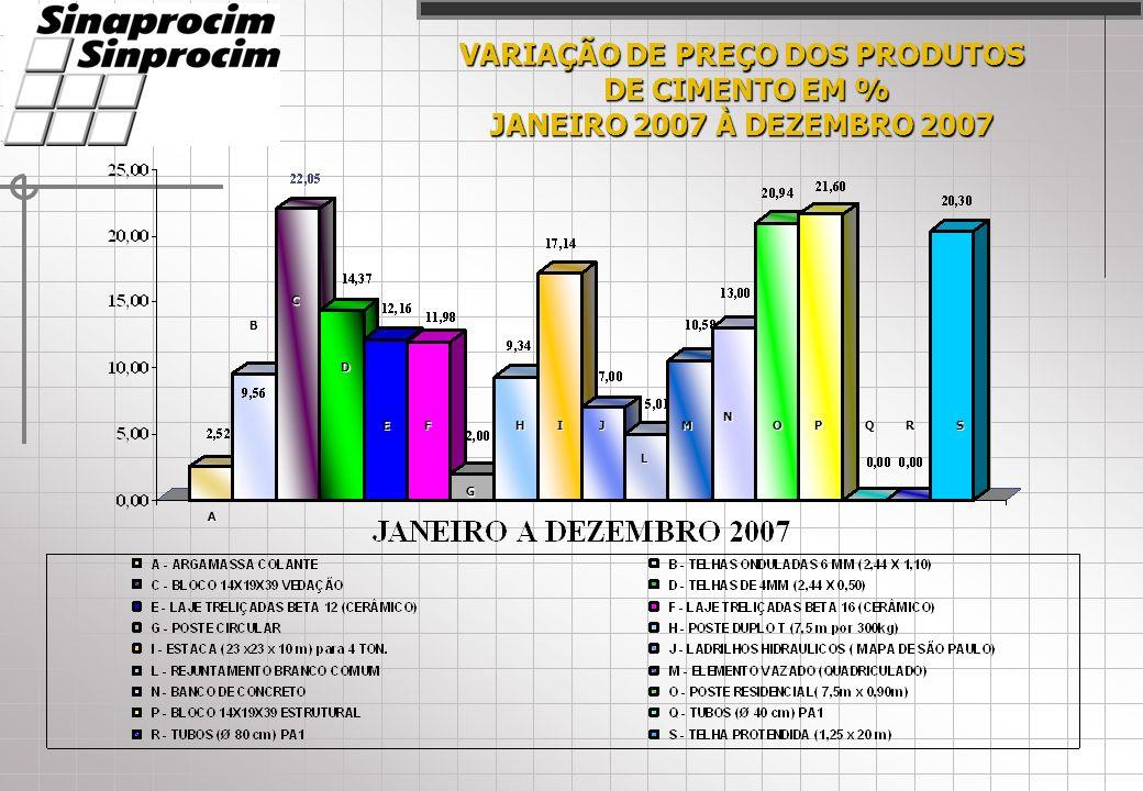 VARIAÇÃO DE PREÇO DOS PRODUTOS DE CIMENTO EM % DE CIMENTO EM % JANEIRO 2007 À DEZEMBRO 2007 A C D EF G HIJ L M N OPQRS B