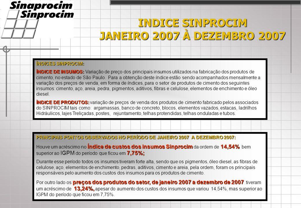 INDICE SINPROCIM JANEIRO 2007 À DEZEMBRO 2007 ÍNDICES SINPROCIM: ÍNDICE DE INSUMOS: ÍNDICE DE INSUMOS: Variação de preço dos principais insumos utilizados na fabricação dos produtos de cimento, no estado de São Paulo.