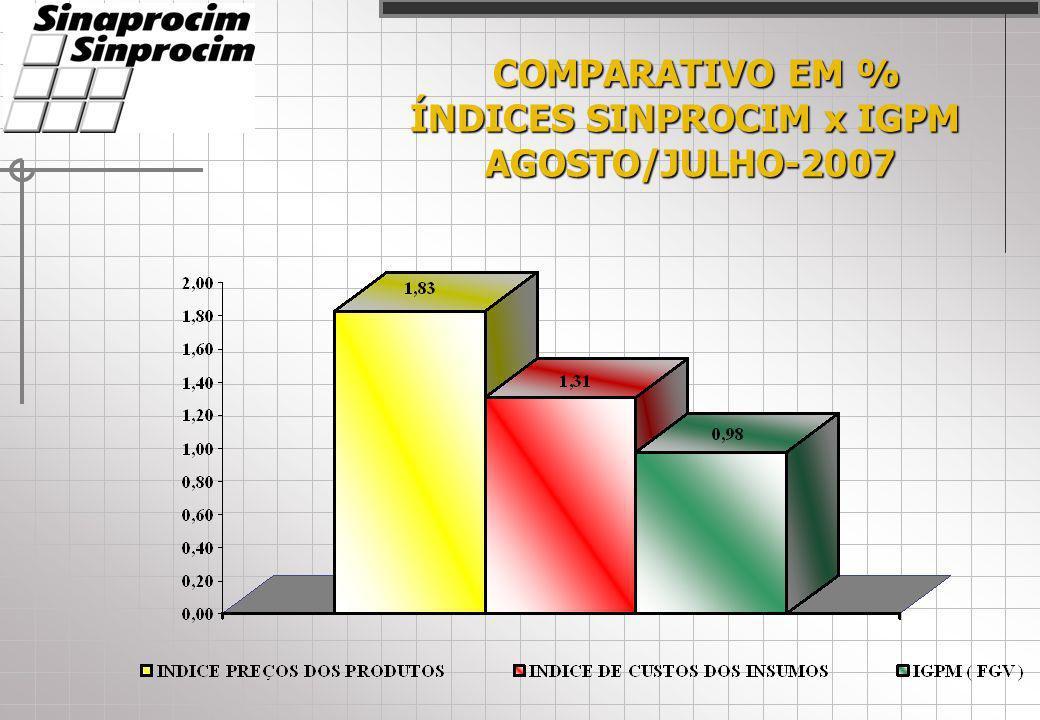 COMPARATIVO EM % COMPARATIVO EM % ÍNDICES SINPROCIM x IGPM AGOSTO/JULHO-2007