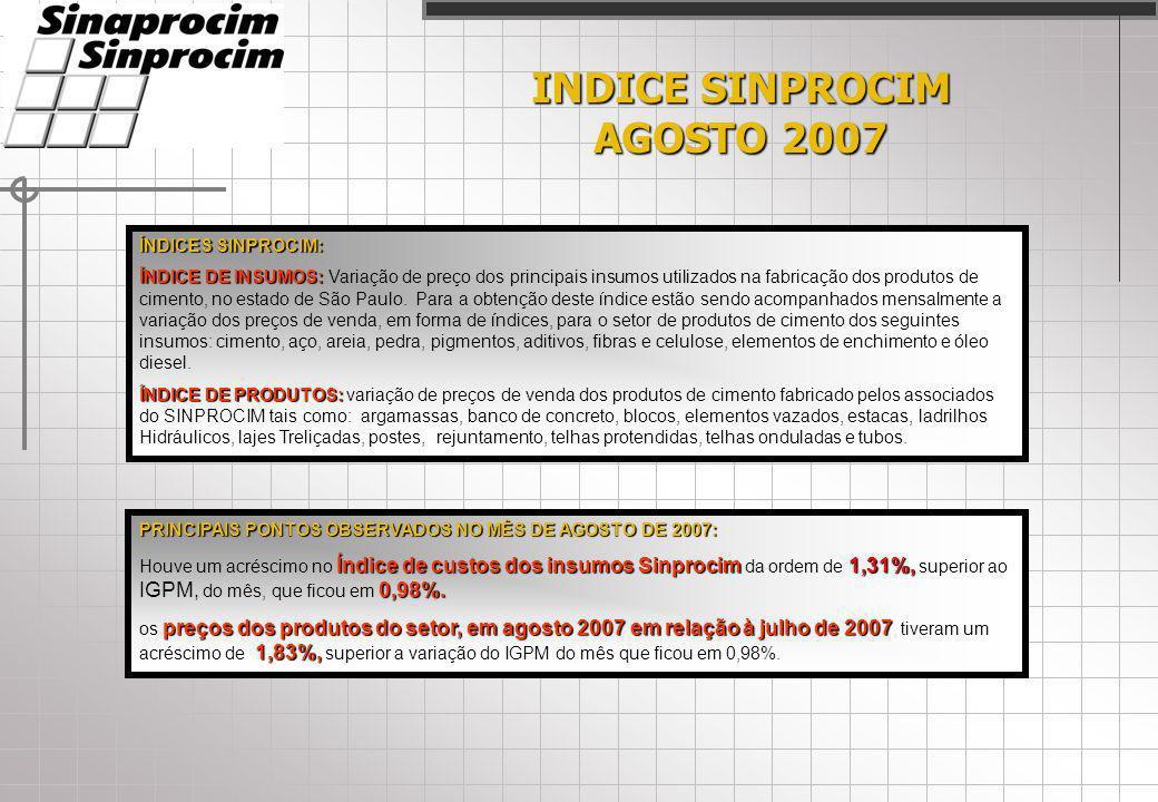 INDICE SINPROCIM AGOSTO 2007 ÍNDICES SINPROCIM: ÍNDICE DE INSUMOS: ÍNDICE DE INSUMOS: Variação de preço dos principais insumos utilizados na fabricação dos produtos de cimento, no estado de São Paulo.