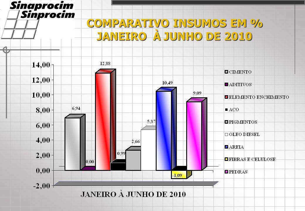 COMPARATIVO INSUMOS EM % JANEIRO À JUNHO DE 2010