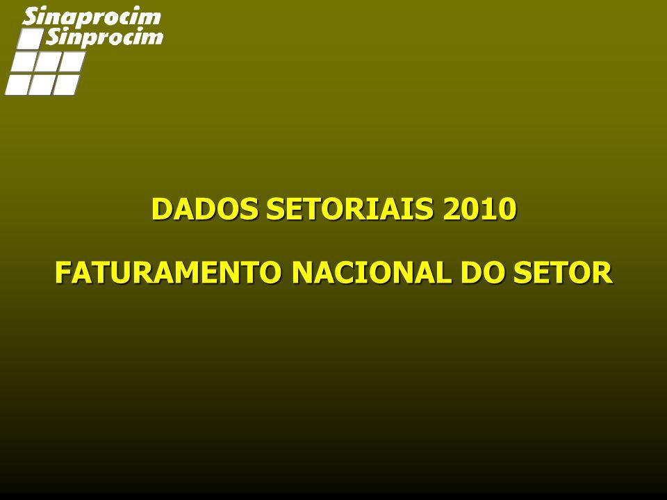 FATURAMENTO NACIONAL DO SETOR 2010 R$ 8.060 Bi DADOS SETORIAIS 2010 Fonte: Sinaprocim – FEV11