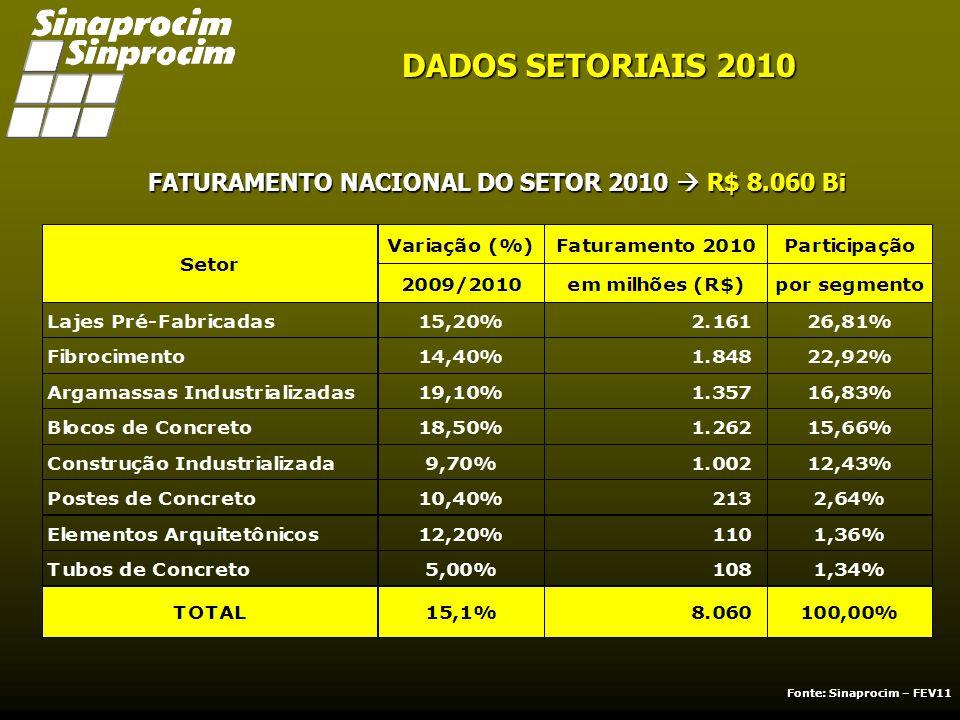 FATURAMENTO NACIONAL DO SETOR 2010 R$ 8.060 Bi DADOS SETORIAIS 2010 PARTICIPAÇÃO POR SEGMENTO Fonte: Sinaprocim – FEV11